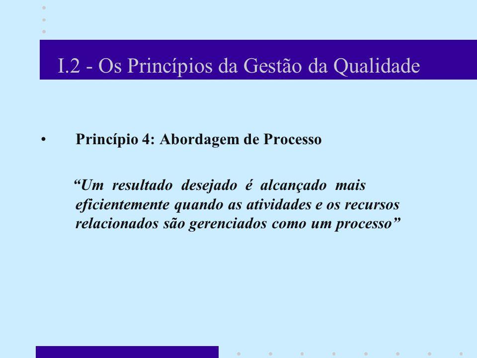I.2 - Os Princípios da Gestão da Qualidade Princípio 4: Abordagem de Processo Um resultado desejado é alcançado mais eficientemente quando as atividades e os recursos relacionados são gerenciados como um processo A NBR ISO 9001:2000 complementa: A aplicação de um sistema de processos em uma organização, juntamente com a identificação, interação e gestão desses processos, pode ser considerada como a abordagem de processo.