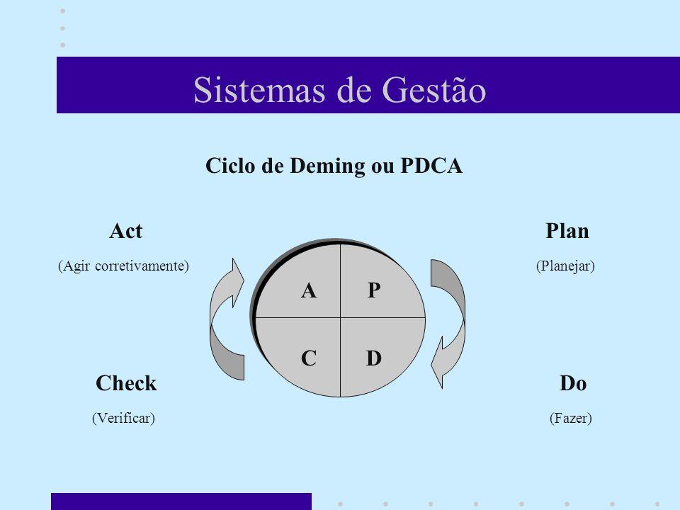Sistemas de Gestão Ciclo de Deming ou PDCA Act Plan (Agir corretivamente) (Planejar) Check Do (Verificar) (Fazer) Quando se gira o PDCA, são obtidas melhorias contínuas de processos e atividades e a elevação do nível da qualidade de produtos e serviços.