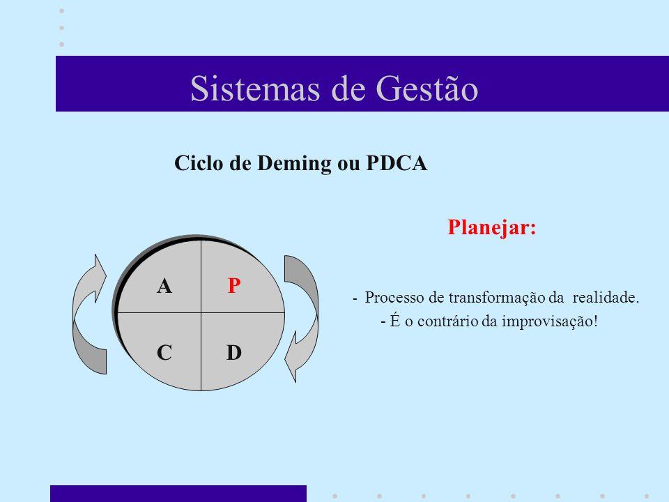 Sistemas de Gestão Ciclo de Deming ou PDCA Planejar: - Processo de transformação da realidade.