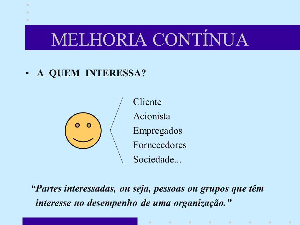 MELHORIA CONTÍNUA A QUEM INTERESSA.Cliente Acionista Empregados Fornecedores Sociedade...