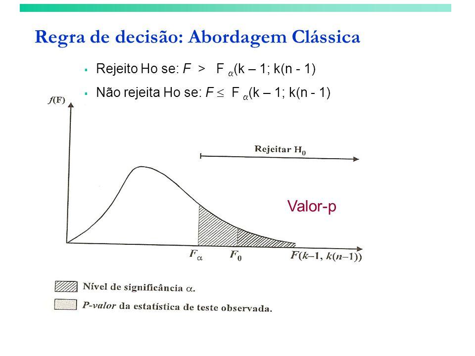 Rejeito Ho se: F > F (k – 1; k(n - 1) Não rejeita Ho se: F F (k – 1; k(n - 1) Valor-p Regra de decisão: Abordagem Clássica