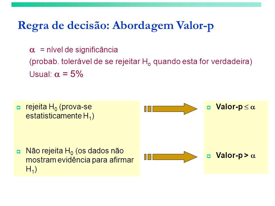 Regra de decisão: Abordagem Valor-p Valor-p Valor-p > rejeita H 0 (prova-se estatisticamente H 1 ) Não rejeita H 0 (os dados não mostram evidência par