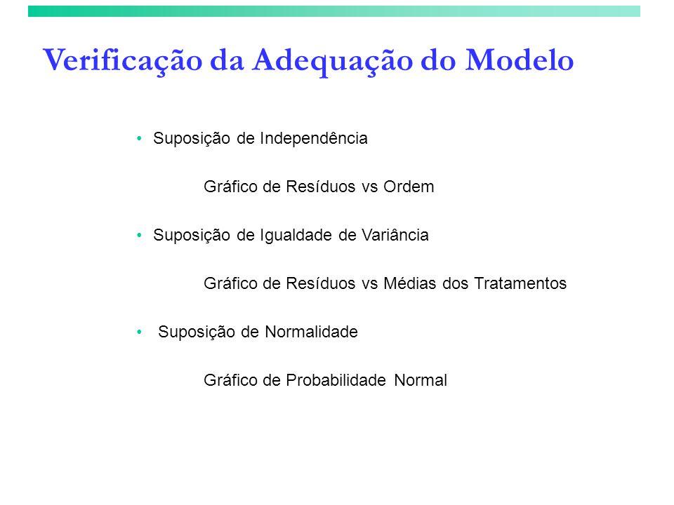 Verificação da Adequação do Modelo Suposição de Independência Gráfico de Resíduos vs Ordem Suposição de Igualdade de Variância Gráfico de Resíduos vs