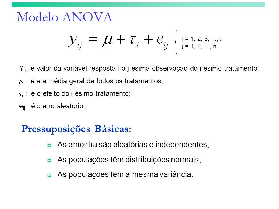 Modelo ANOVA Y ij ; é valor da variável resposta na j-ésima observação do i-ésimo tratamento. : é a a média geral de todos os tratamentos; i : é o efe