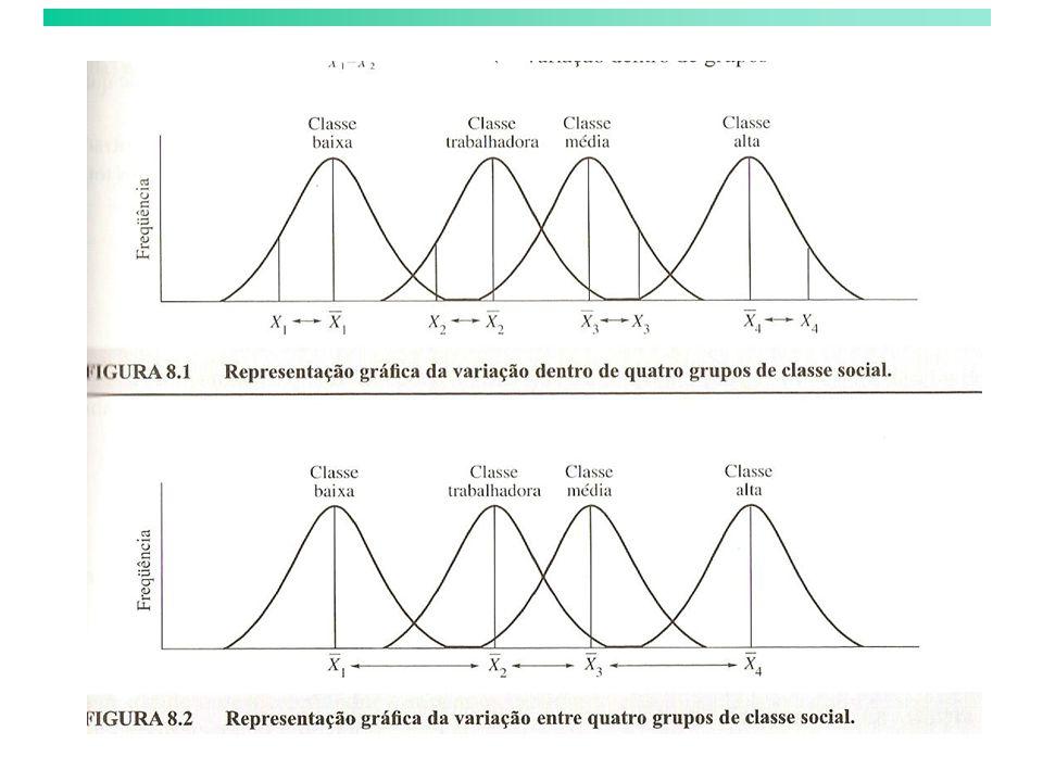 Tabela de Análise de Variância – (ANOVA)