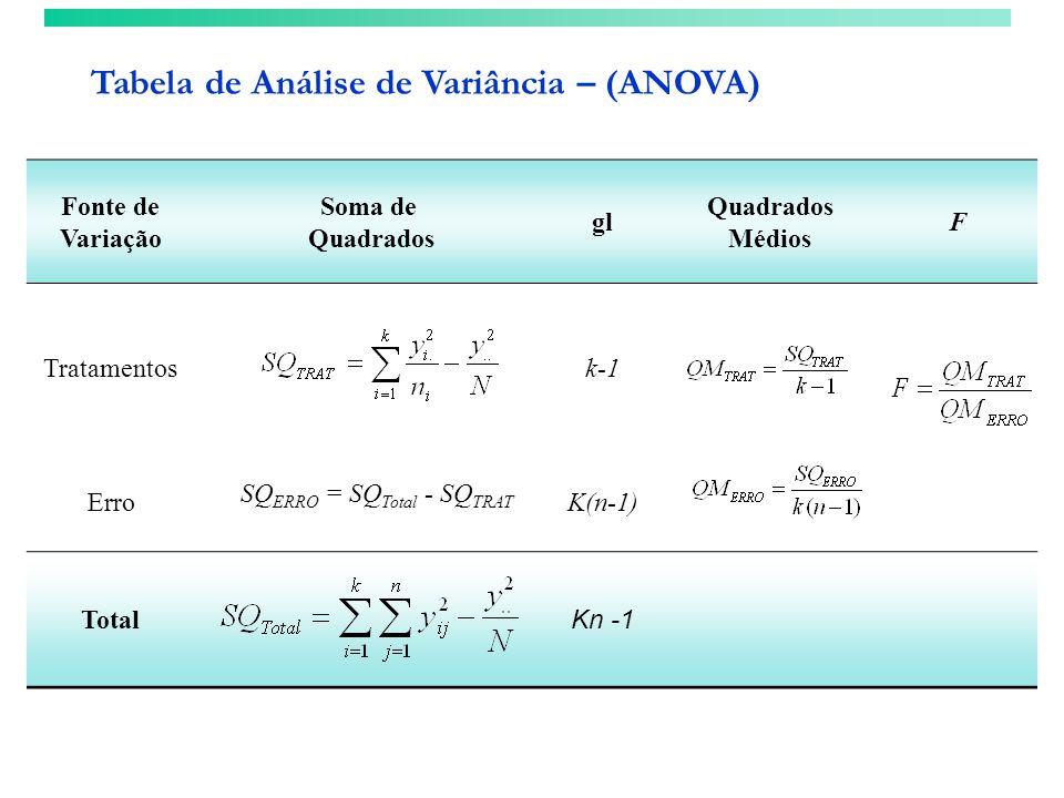 Fonte de Variação Soma de Quadrados gl Quadrados Médios F Tratamentosk-1 ErroK(n-1) Total Kn -1 SQ ERRO = SQ Total - SQ TRAT