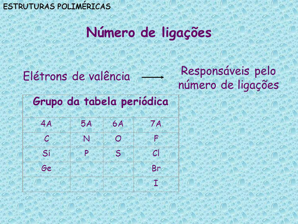 ESTRUTURAS POLIMÉRICAS Comprimento e intensidade das ligações Número de ligações Influência sobre comprimento e intensidade Muitas ligações Átomos próximos Menor comprimento de ligação