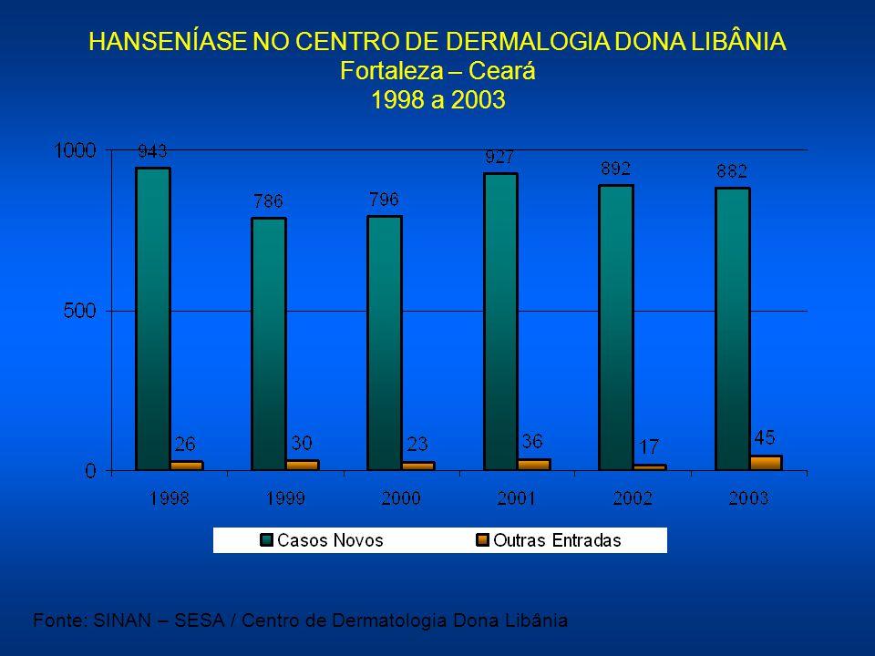 HANSENÍASE NO CENTRO DE DERMALOGIA DONA LIBÂNIA Fortaleza – Ceará 1998 a 2003 Fonte: SINAN – SESA / Centro de Dermatologia Dona Libânia