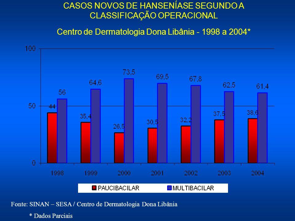 CASOS NOVOS DE HANSENÍASE SEGUNDO A CLASSIFICAÇÃO OPERACIONAL Centro de Dermatologia Dona Libânia - 1998 a 2004* Fonte: SINAN – SESA / Centro de Derma