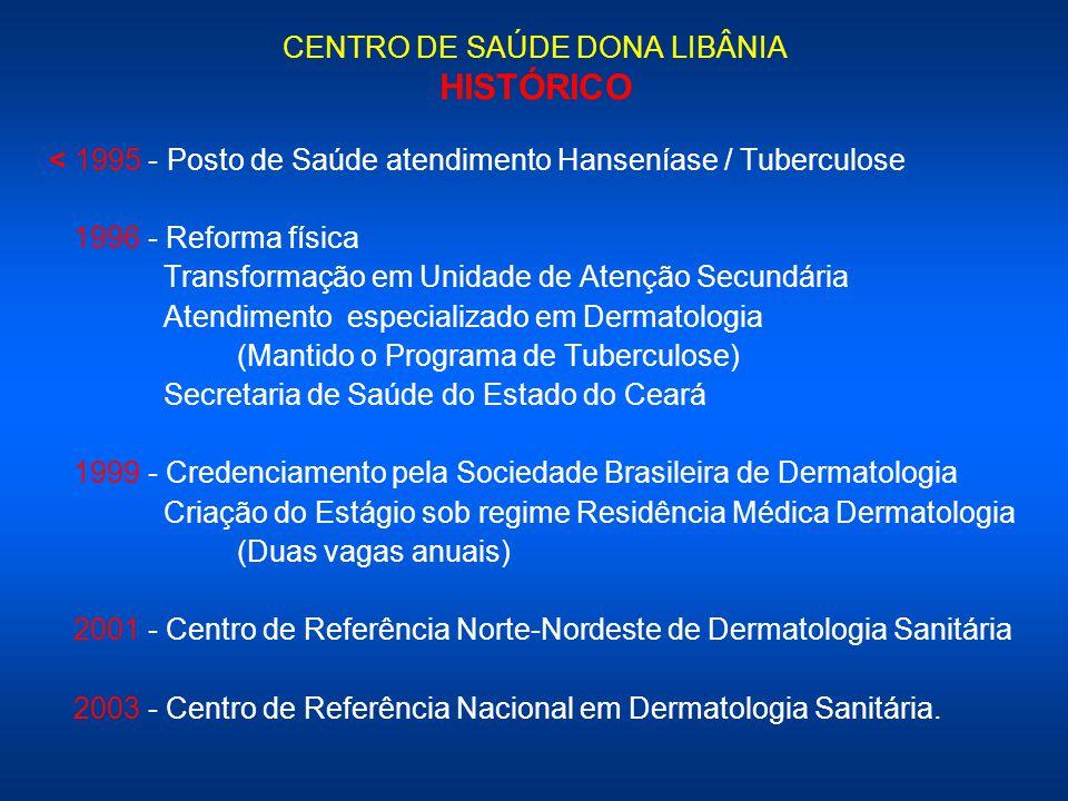 CENTRO DE SAÚDE DONA LIBÂNIA HISTÓRICO < 1995 - Posto de Saúde atendimento Hanseníase / Tuberculose 1996 - Reforma física Transformação em Unidade de