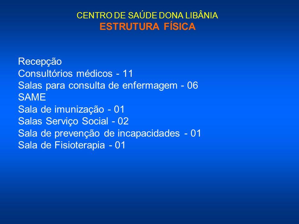 CENTRO DE SAÚDE DONA LIBÂNIA ESTRUTURA FÍSICA Recepção Consultórios médicos - 11 Salas para consulta de enfermagem - 06 SAME Sala de imunização - 01 S