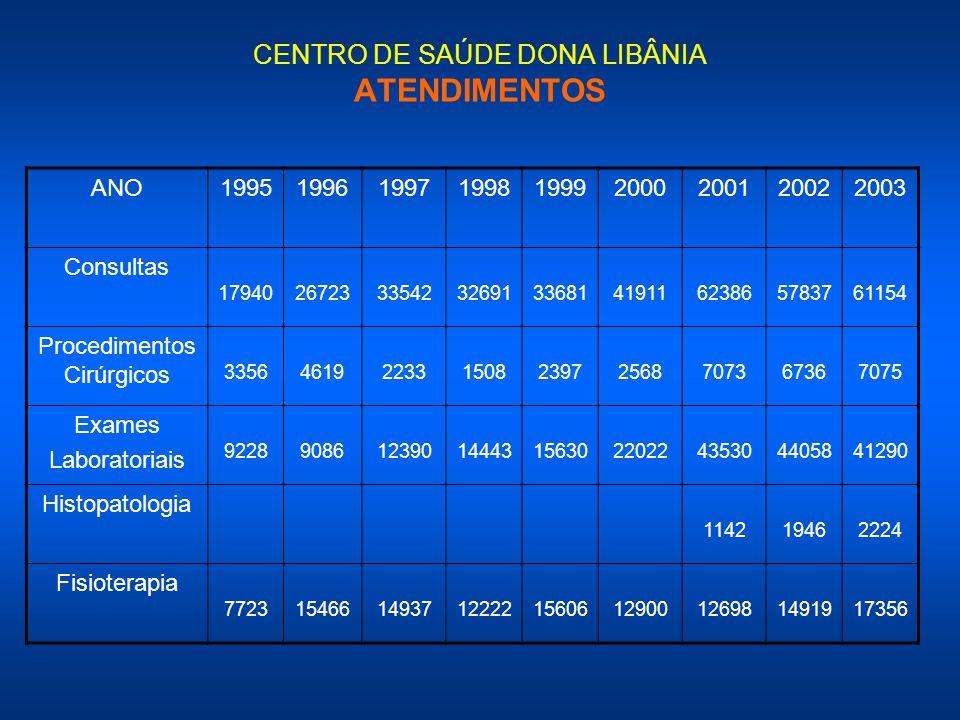 CENTRO DE SAÚDE DONA LIBÂNIA ATENDIMENTOS ANO199519961997199819992000200120022003 Consultas 179402672333542326913368141911623865783761154 Procedimento