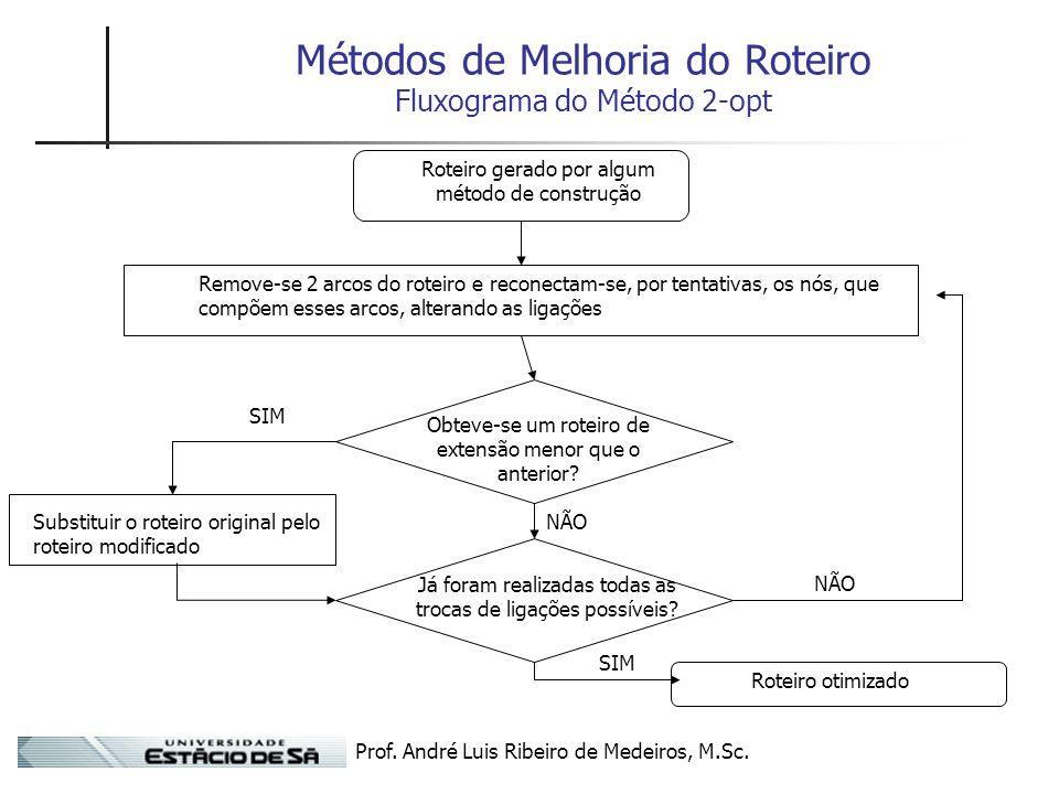 Prof. André Luis Ribeiro de Medeiros, M.Sc. Métodos de Melhoria do Roteiro Fluxograma do Método 2-opt Roteiro gerado por algum método de construção Re
