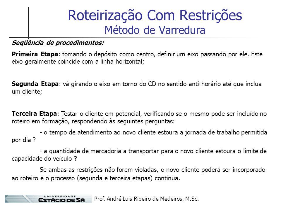 Prof. André Luis Ribeiro de Medeiros, M.Sc. Roteirização Com Restrições Método de Varredura Seqüência de procedimentos: Primeira Etapa: tomando o depó