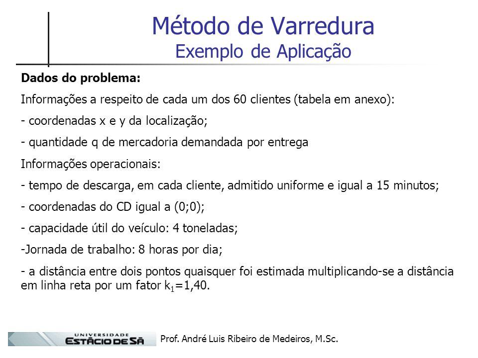 Prof. André Luis Ribeiro de Medeiros, M.Sc. Método de Varredura Exemplo de Aplicação Dados do problema: Informações a respeito de cada um dos 60 clien