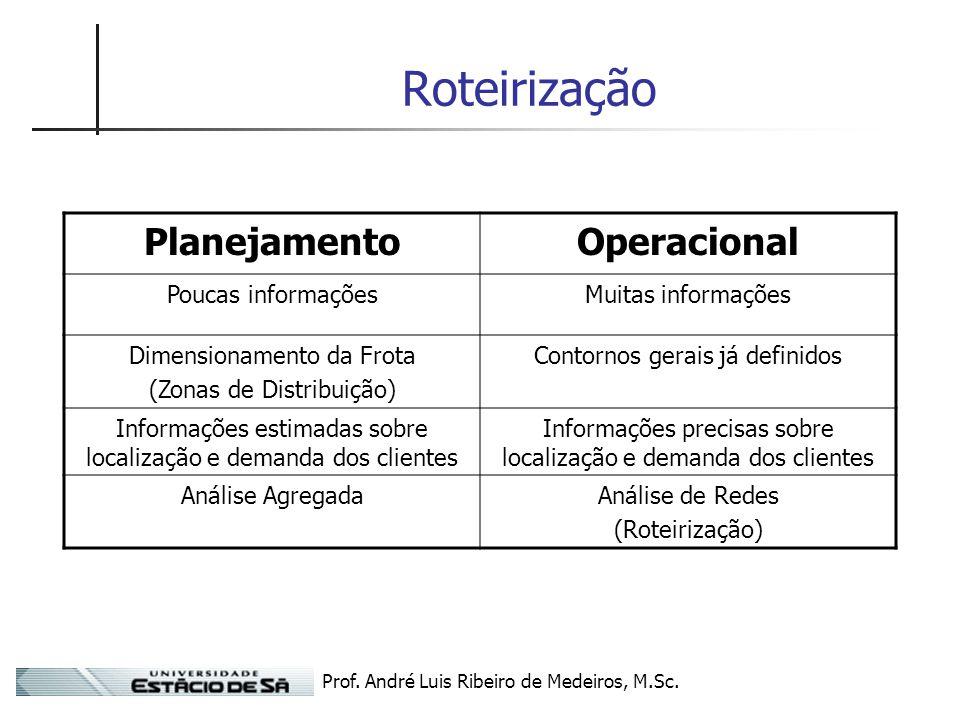 Prof. André Luis Ribeiro de Medeiros, M.Sc. Roteirização PlanejamentoOperacional Poucas informaçõesMuitas informações Dimensionamento da Frota (Zonas