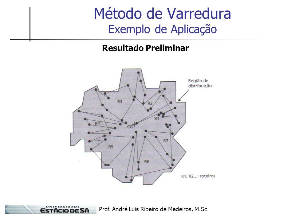 Prof. André Luis Ribeiro de Medeiros, M.Sc. Método de Varredura Exemplo de Aplicação Resultado Preliminar