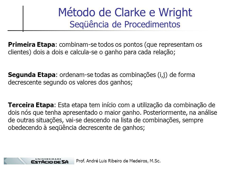 Prof. André Luis Ribeiro de Medeiros, M.Sc. Método de Clarke e Wright Seqüência de Procedimentos Primeira Etapa: combinam-se todos os pontos (que repr