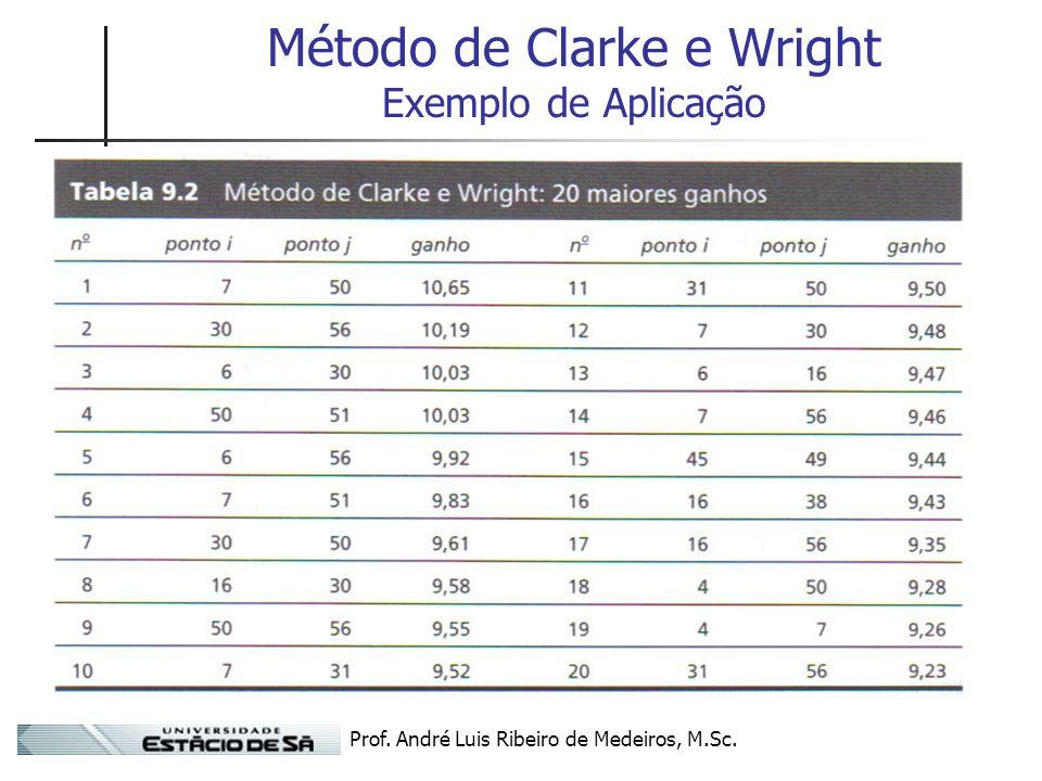 Prof. André Luis Ribeiro de Medeiros, M.Sc. Método de Clarke e Wright Exemplo de Aplicação