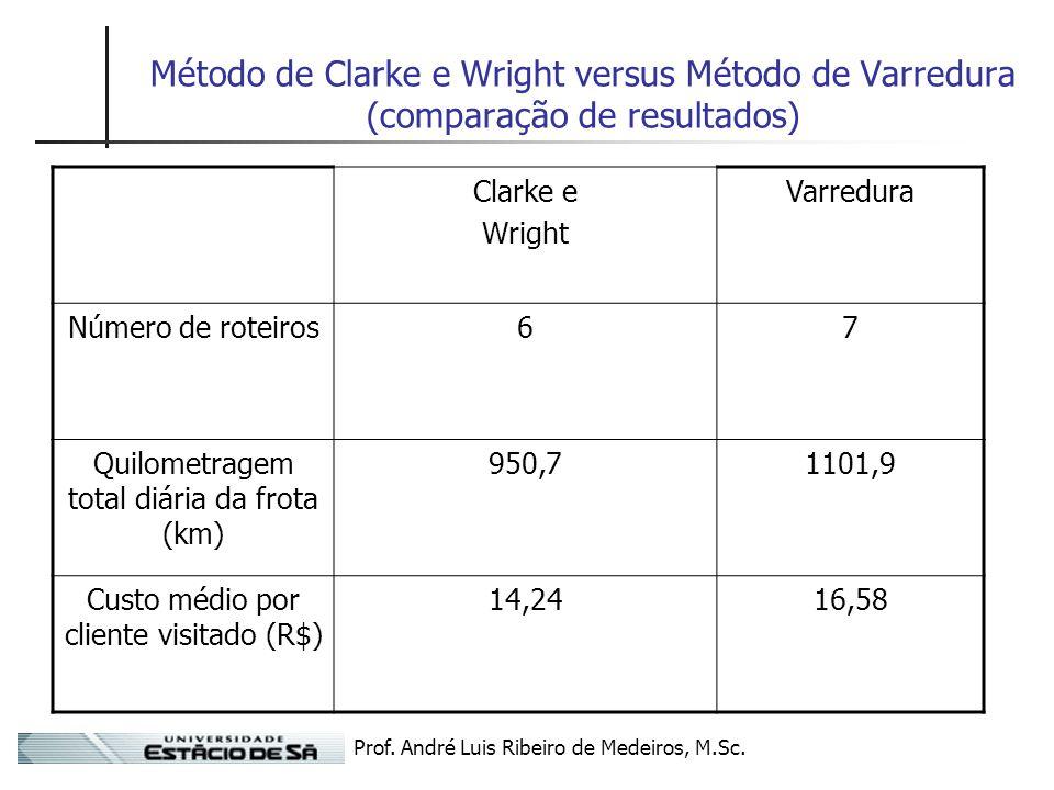 Prof. André Luis Ribeiro de Medeiros, M.Sc. Método de Clarke e Wright versus Método de Varredura (comparação de resultados) Clarke e Wright Varredura