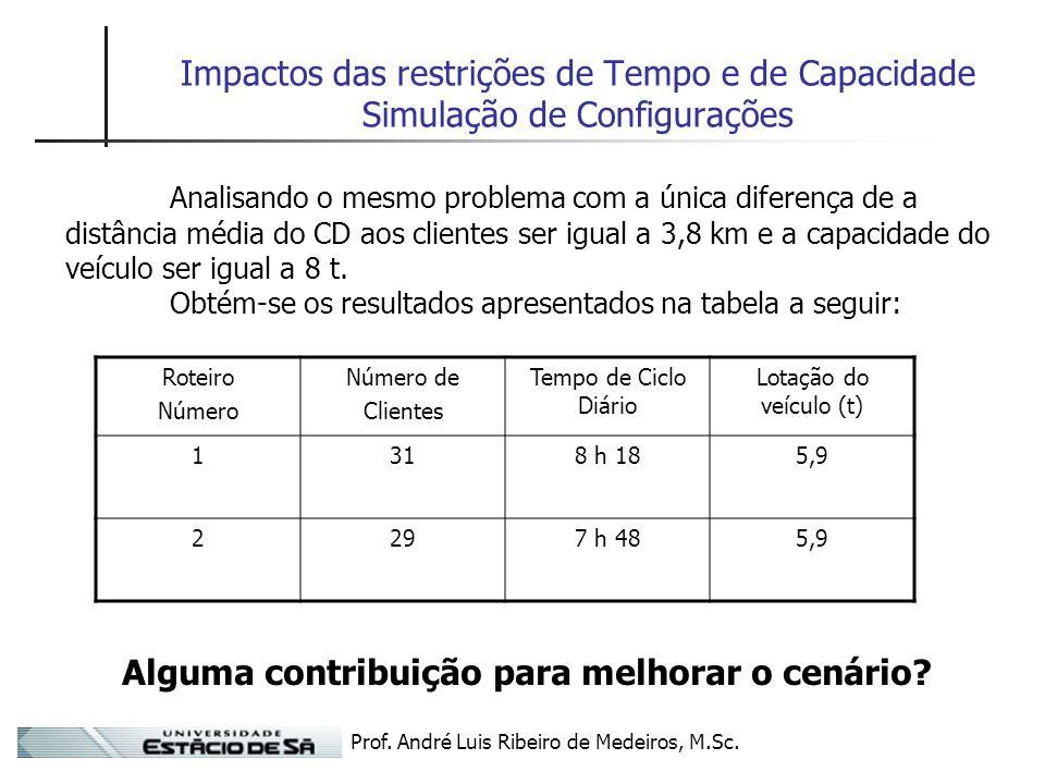 Prof. André Luis Ribeiro de Medeiros, M.Sc. Impactos das restrições de Tempo e de Capacidade Simulação de Configurações Analisando o mesmo problema co