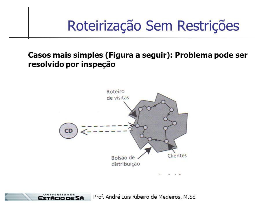 Prof. André Luis Ribeiro de Medeiros, M.Sc. Roteirização Sem Restrições Casos mais simples (Figura a seguir): Problema pode ser resolvido por inspeção