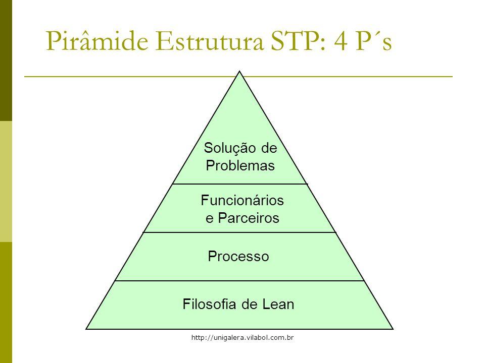 http://unigalera.vilabol.com.br Pirâmide Estrutura STP: 4 P´s Filosofia de Lean Processo Funcionários e Parceiros Solução de Problemas