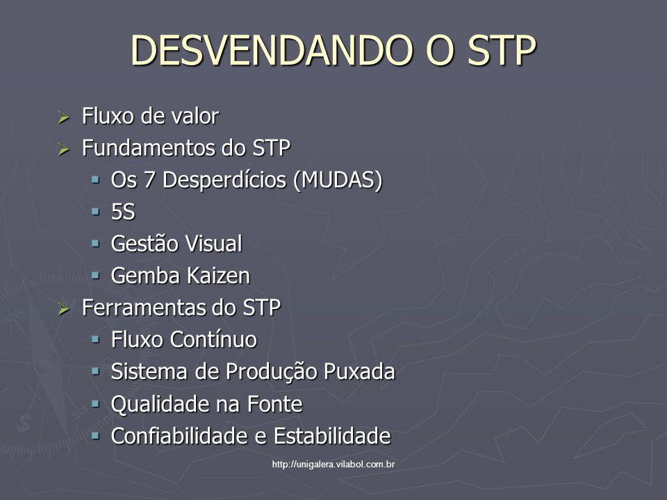 http://unigalera.vilabol.com.br DESVENDANDO O STP Fluxo de valor Fluxo de valor Fundamentos do STP Fundamentos do STP Os 7 Desperdícios (MUDAS) Os 7 Desperdícios (MUDAS) 5S 5S Gestão Visual Gestão Visual Gemba Kaizen Gemba Kaizen Ferramentas do STP Ferramentas do STP Fluxo Contínuo Fluxo Contínuo Sistema de Produção Puxada Sistema de Produção Puxada Qualidade na Fonte Qualidade na Fonte Confiabilidade e Estabilidade Confiabilidade e Estabilidade