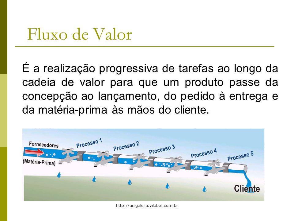 Fluxo de Valor É a realização progressiva de tarefas ao longo da cadeia de valor para que um produto passe da concepção ao lançamento, do pedido à entrega e da matéria-prima às mãos do cliente.