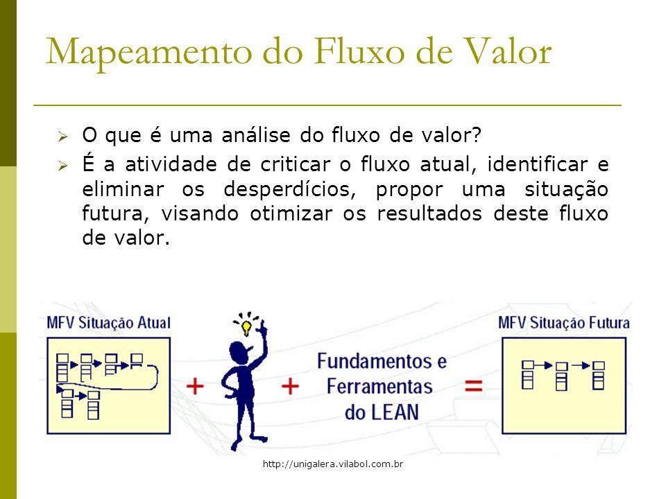 http://unigalera.vilabol.com.br Mapeamento do Fluxo de Valor O que é uma análise do fluxo de valor? É a atividade de criticar o fluxo atual, identific