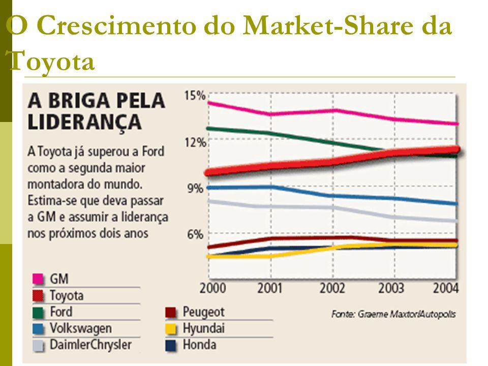 http://unigalera.vilabol.com.br O Crescimento do Market-Share da Toyota
