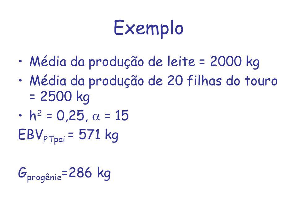 Exemplo Média da produção de leite = 2000 kg Média da produção de 20 filhas do touro = 2500 kg h 2 = 0,25, = 15 EBV PTpai = 571 kg G progênie =286 kg