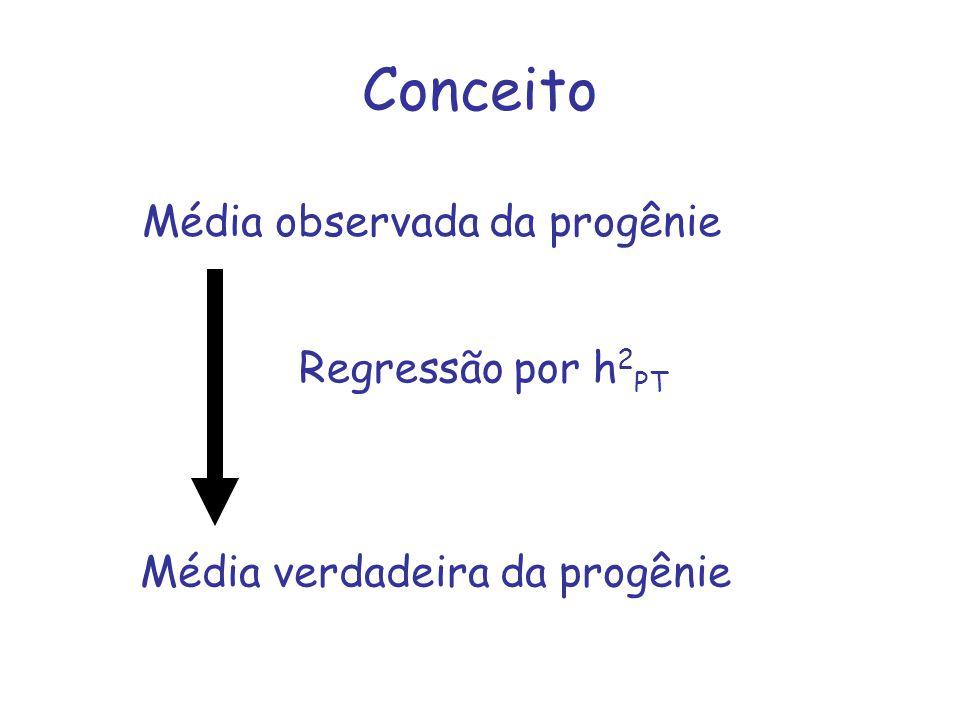 Conceito Média observada da progênie Média verdadeira da progênie Regressão por h 2 PT