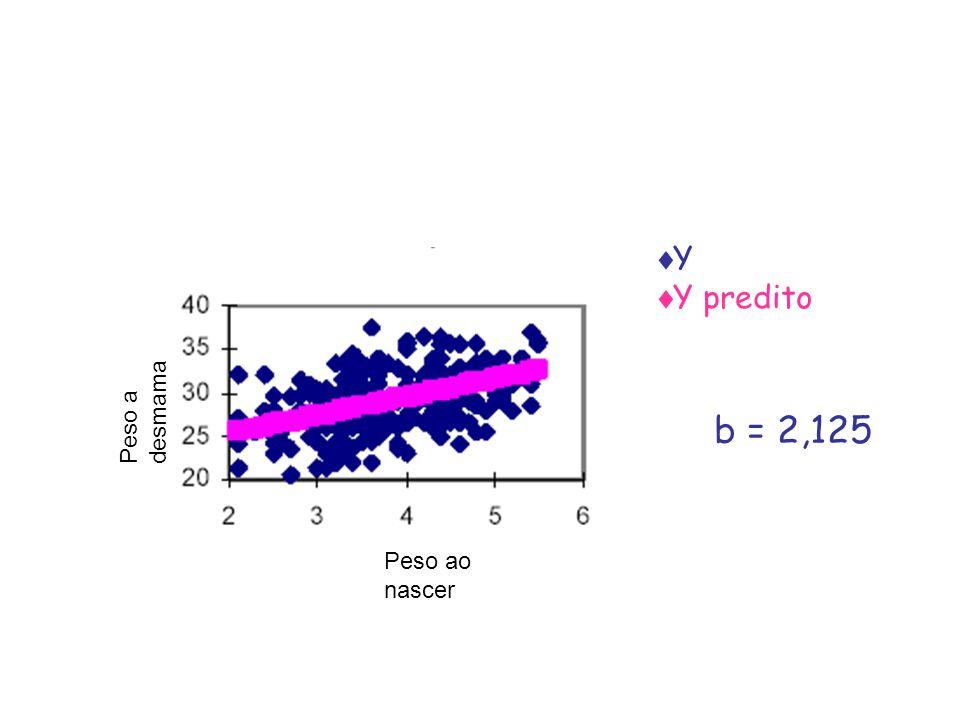 Y Y predito b = 2,125 Peso a desmama Peso ao nascer
