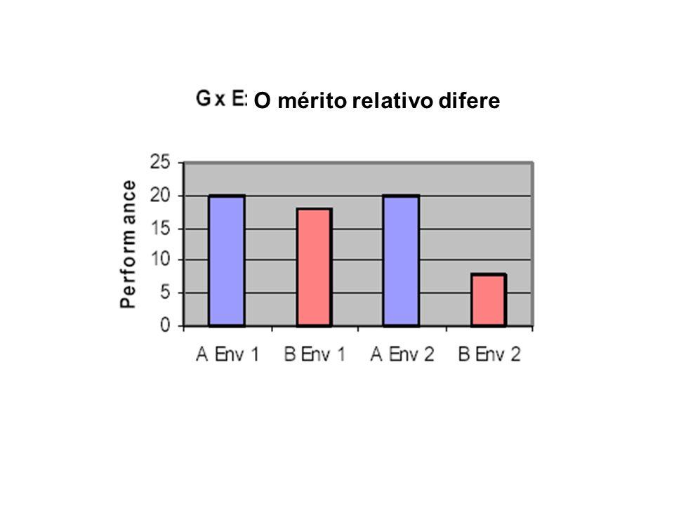 O mérito relativo difere