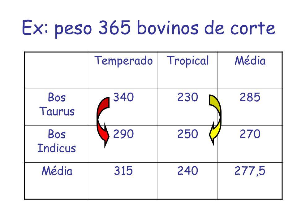 Ex: peso 365 bovinos de corte TemperadoTropicalMédia Bos Taurus 340230285 Bos Indicus 290250270 Média315240277,5
