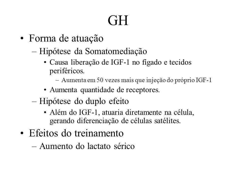 GH Forma de atuação –Hipótese da Somatomediação Causa liberação de IGF-1 no fígado e tecidos periféricos. –Aumenta em 50 vezes mais que injeção do pró