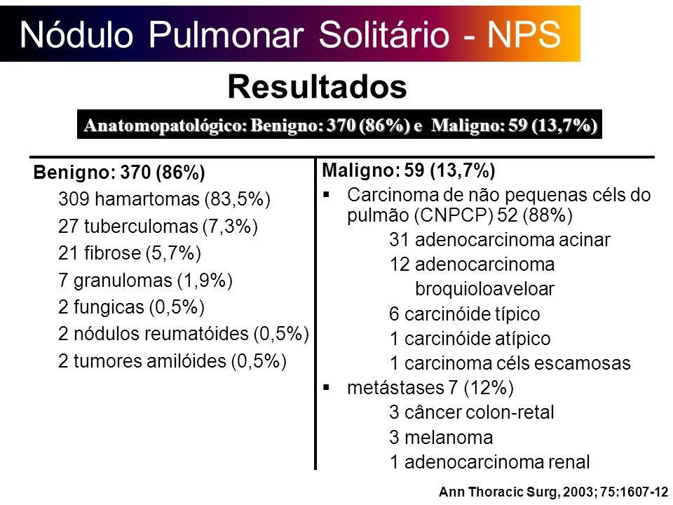 Benigno: 370 (86%) 309 hamartomas (83,5%) 27 tuberculomas (7,3%) 21 fibrose (5,7%) 7 granulomas (1,9%) 2 fungicas (0,5%) 2 nódulos reumatóides (0,5%)