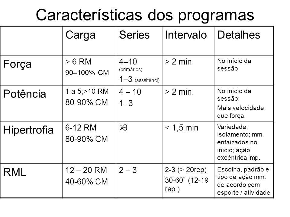 Características dos programas CargaSeriesIntervaloDetalhes Força > 6 RM 90–100% CM 4–10 (primários) 1–3 (asssitênci) > 2 min No início da sessão Potên