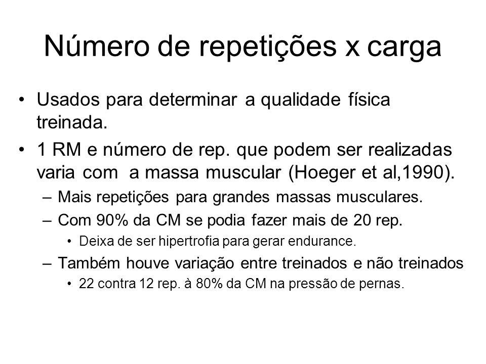 Número de repetições x carga Usados para determinar a qualidade física treinada. 1 RM e número de rep. que podem ser realizadas varia com a massa musc