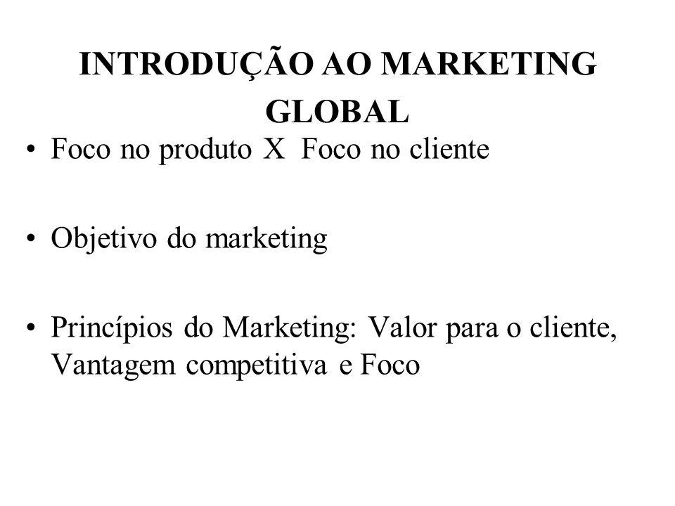 INTRODUÇÃO AO MARKETING GLOBAL Foco no produto X Foco no cliente Objetivo do marketing Princípios do Marketing: Valor para o cliente, Vantagem competi