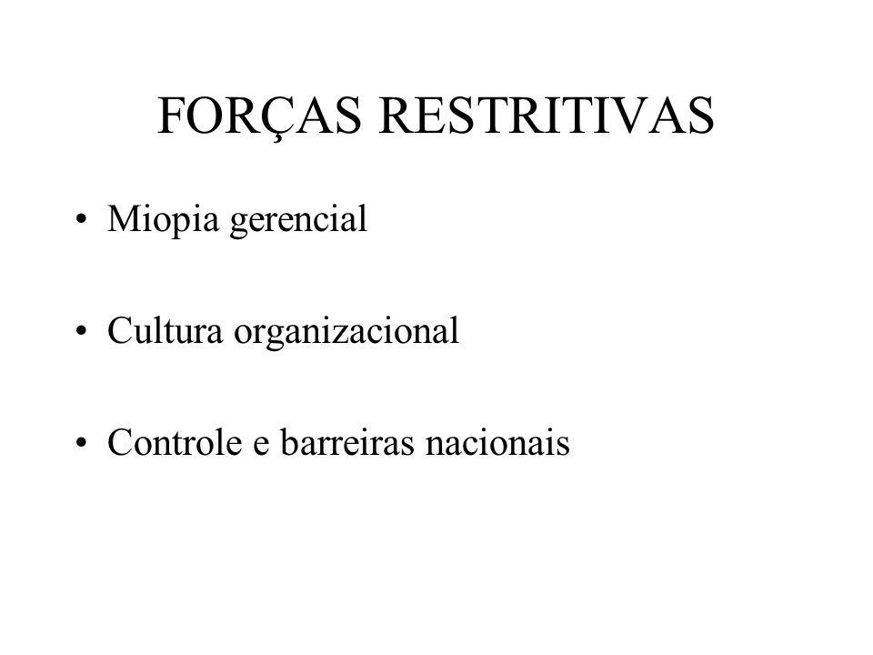 FORÇAS RESTRITIVAS Miopia gerencial Cultura organizacional Controle e barreiras nacionais