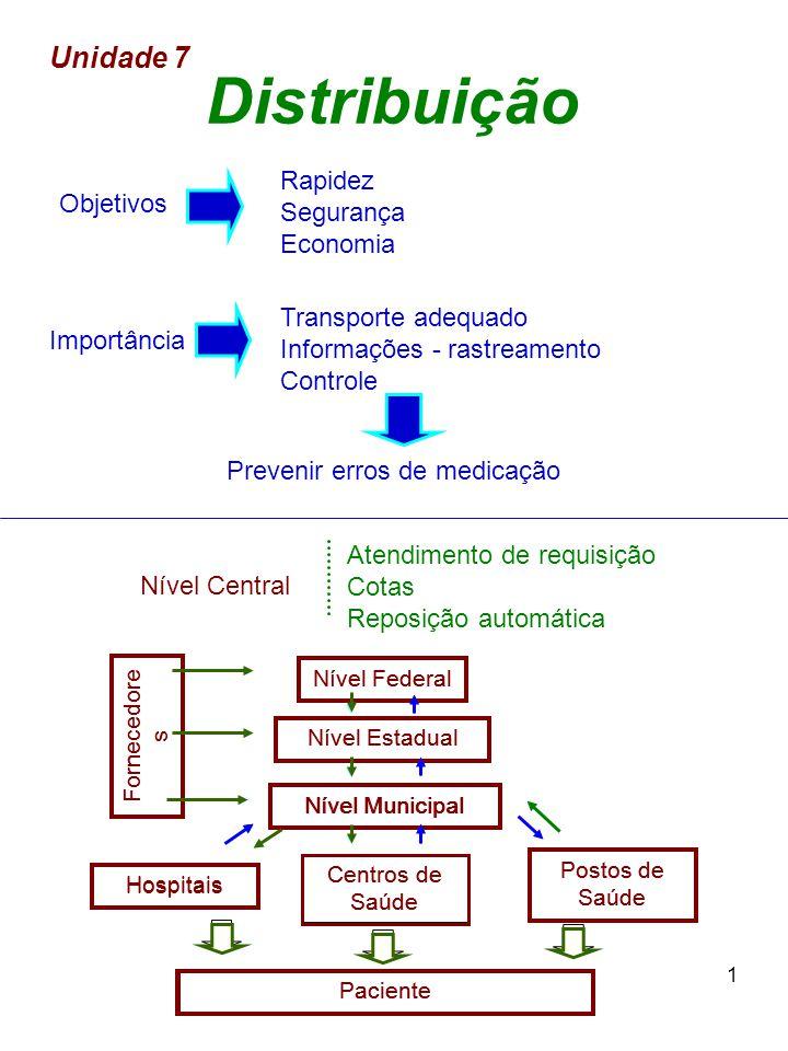 1 Distribuição Rapidez Segurança Economia Objetivos Transporte adequado Informações - rastreamento Controle Importância Prevenir erros de medicação Un