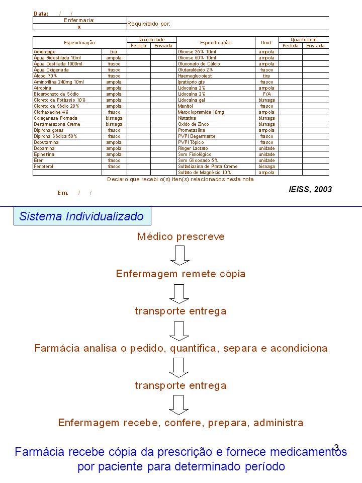 3 Sistema Individualizado Farmácia recebe cópia da prescrição e fornece medicamentos por paciente para determinado período IEISS, 2003
