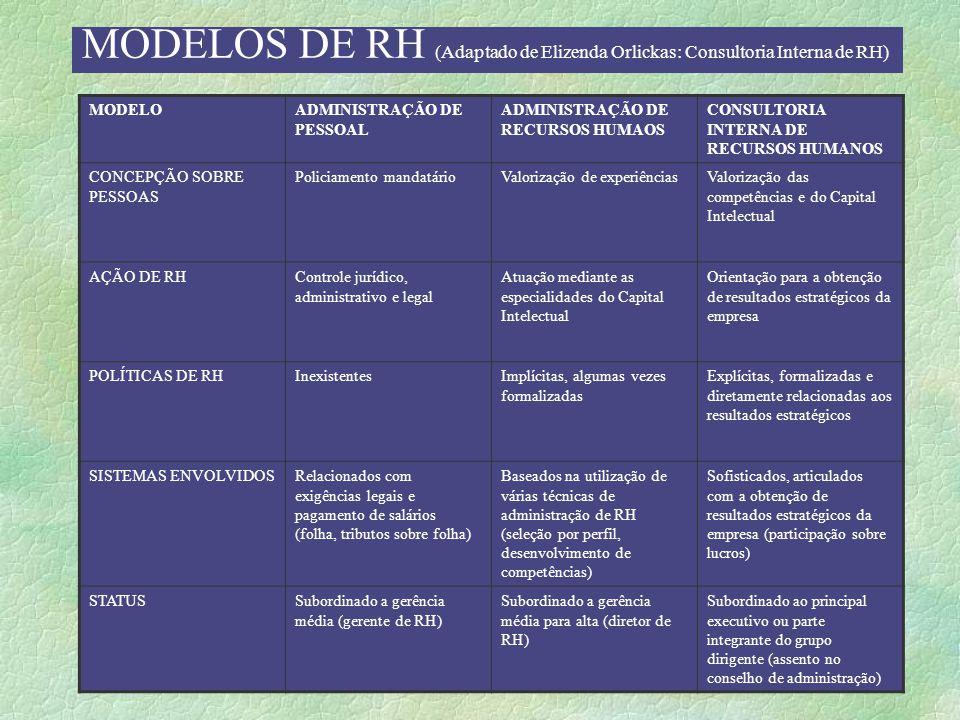 MODELOS DE RH (Adaptado de Elizenda Orlickas: Consultoria Interna de RH) MODELOADMINISTRAÇÃO DE PESSOAL ADMINISTRAÇÃO DE RECURSOS HUMAOS CONSULTORIA INTERNA DE RECURSOS HUMANOS CONCEPÇÃO SOBRE PESSOAS Policiamento mandatárioValorização de experiênciasValorização das competências e do Capital Intelectual AÇÃO DE RHControle jurídico, administrativo e legal Atuação mediante as especialidades do Capital Intelectual Orientação para a obtenção de resultados estratégicos da empresa POLÍTICAS DE RHInexistentesImplícitas, algumas vezes formalizadas Explícitas, formalizadas e diretamente relacionadas aos resultados estratégicos SISTEMAS ENVOLVIDOSRelacionados com exigências legais e pagamento de salários (folha, tributos sobre folha) Baseados na utilização de várias técnicas de administração de RH (seleção por perfil, desenvolvimento de competências) Sofisticados, articulados com a obtenção de resultados estratégicos da empresa (participação sobre lucros) STATUSSubordinado a gerência média (gerente de RH) Subordinado a gerência média para alta (diretor de RH) Subordinado ao principal executivo ou parte integrante do grupo dirigente (assento no conselho de administração)