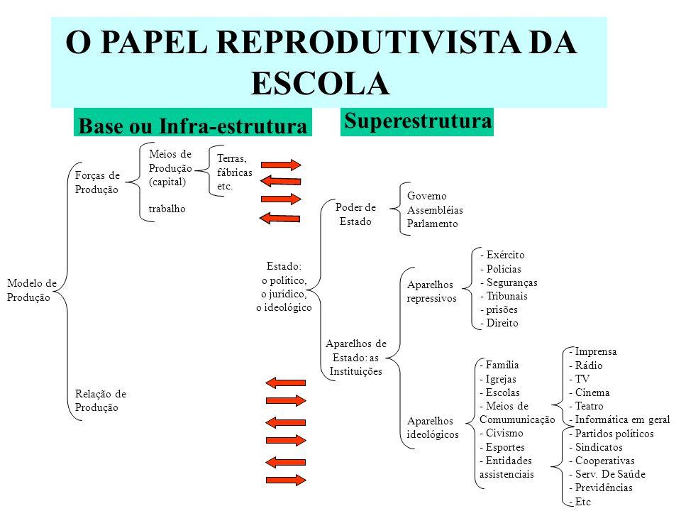 O PAPEL REPRODUTIVISTA DA ESCOLA - Imprensa - Rádio - TV - Cinema - Teatro - Informática em geral - Partidos políticos - Sindicatos - Cooperativas - S