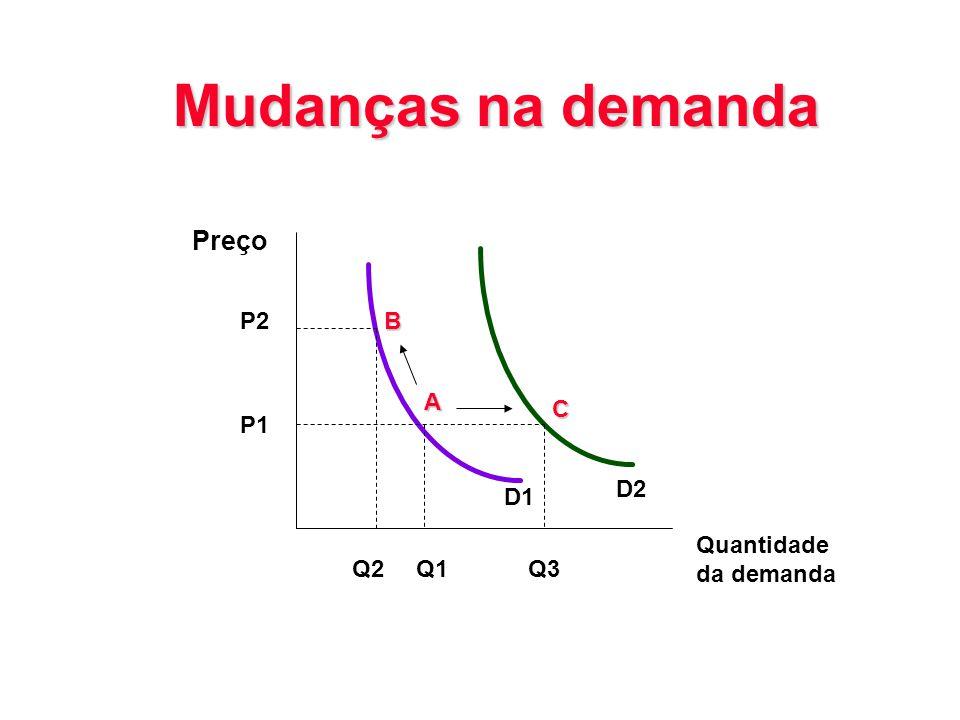 Mudanças na demanda Preço Quantidade da demanda P2 P1 B A C Q2Q1Q3 D1 D2