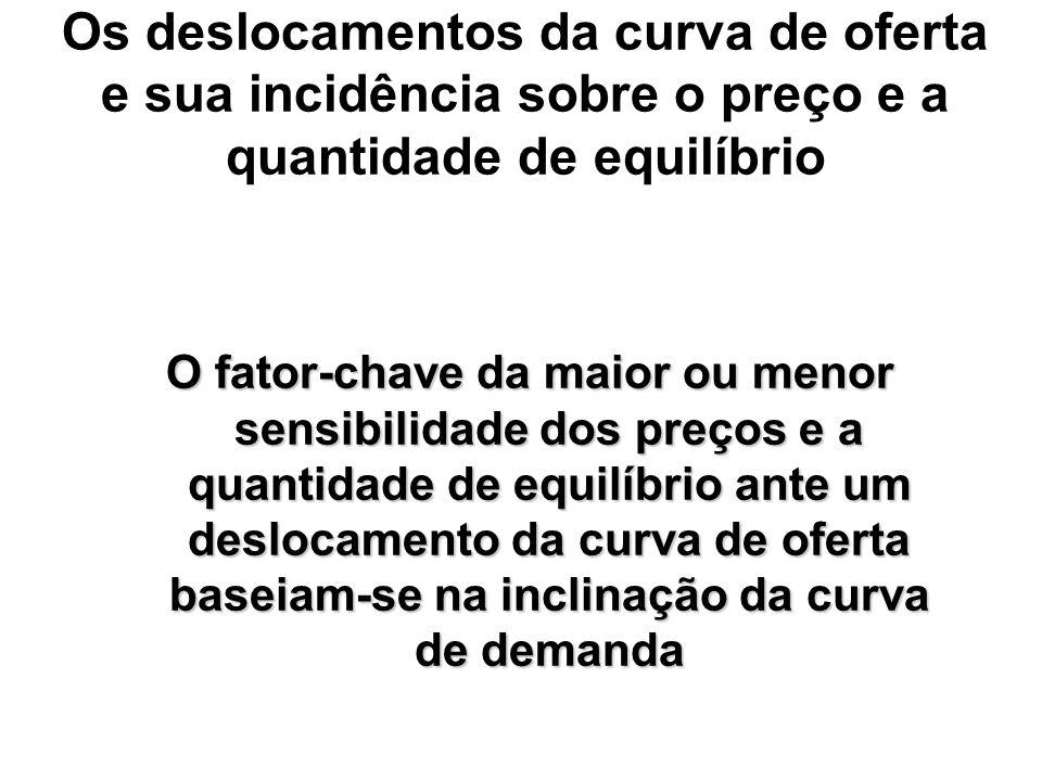 Os deslocamentos da curva de oferta e sua incidência sobre o preço e a quantidade de equilíbrio O fator-chave da maior ou menor sensibilidade dos preç