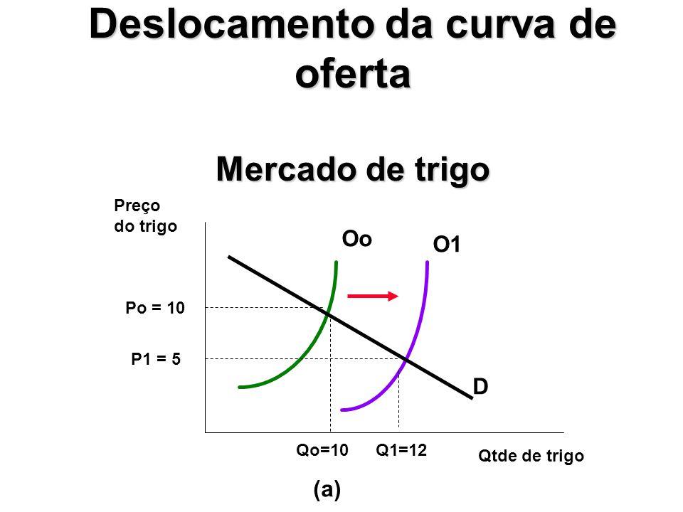 Deslocamento da curva de oferta Mercado de trigo Oo O1 D Preço do trigo Qtde de trigo Po = 10 P1 = 5 Qo=10Q1=12 (a)