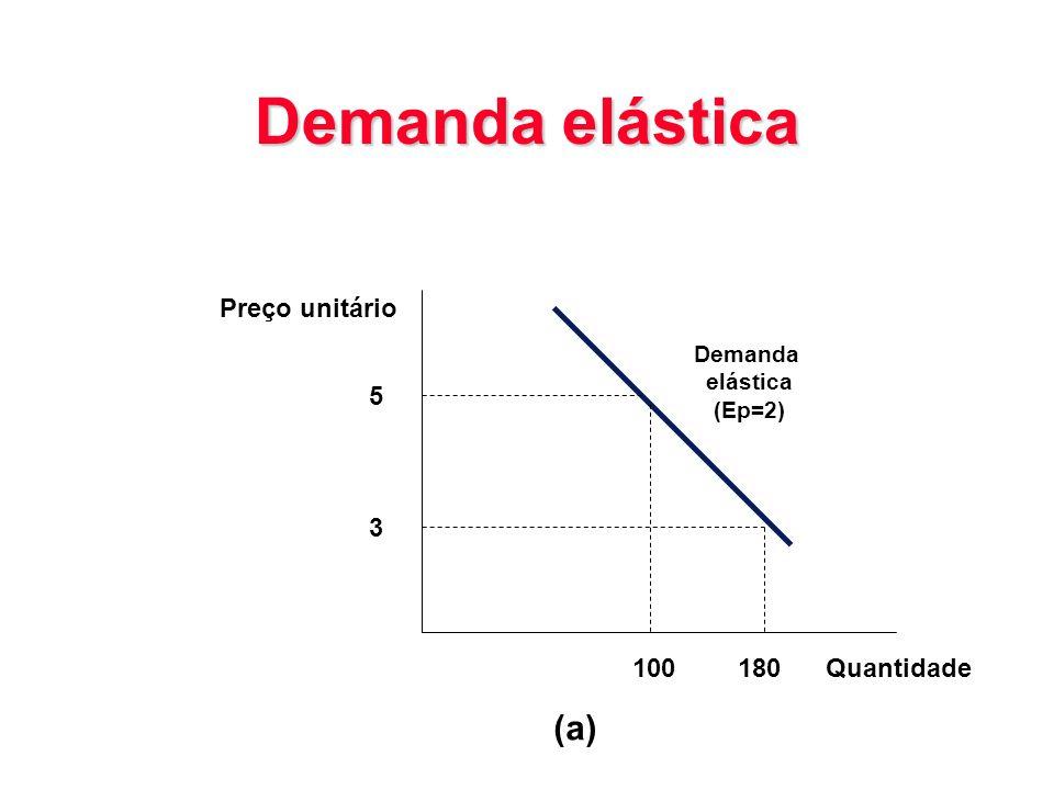 Demanda elástica 5 3 Preço unitário Demanda elástica (Ep=2) 100180 (a) Quantidade